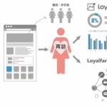 ログリー、「Loyalfarm」に比較分析/流入元分析機能を追加リリース
