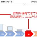 スパイスボックス、SNSでの情報拡散ノウハウを活かしたTVCM制作サービス「BRAND SHARE TV」をリリース