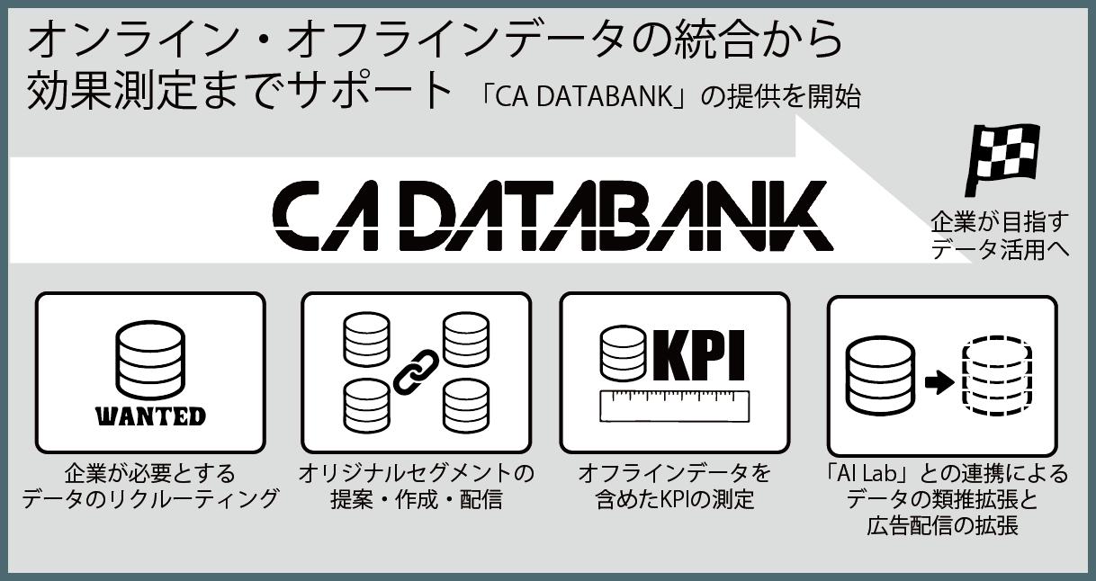 CA DATABANK
