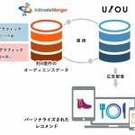 Speeeの「UZOU」、インティメート・マージャーと提携