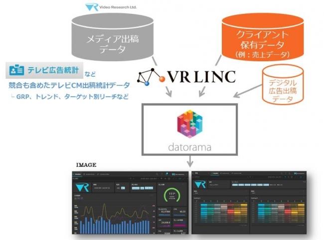Datorama ビデオリサーチ