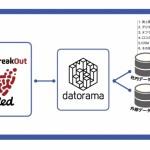 Datorama、フリークアウトの「Red」と連携開始