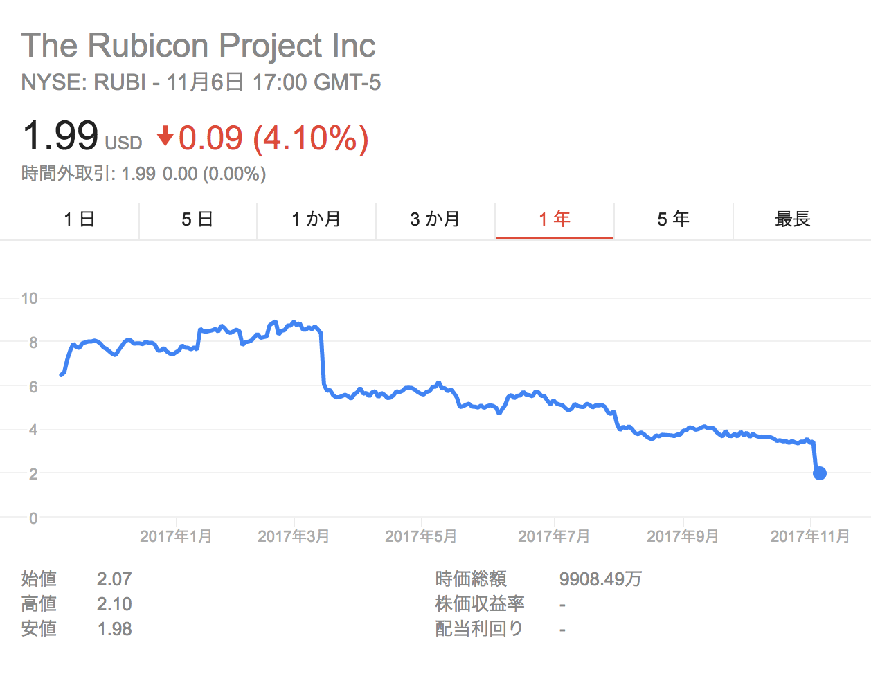 rubicon project 株価