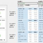 アイレップ、フルファネルマーケティングを強化する 「 Per-SONAR 」をローンチ