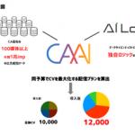サイバーエージェント、AIシミュレーションシステム「CAAI」を開発・提供