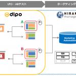 トライベックの「HIRAMEKI management®」、データアーティストの「DLPO」が連携開始