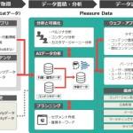 IDCフロンティアとデータアーティスト、AIを搭載したクラウド型DMPを共同開発