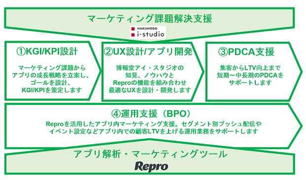 Hakuhodo i-studio app growth driver with Repro