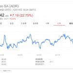 Criteo、トラッキング防止機能(ITP)回避策を示せず株価が上場来安値更新