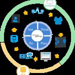 電通デジタルとビービット、 「ユーザグラム」を活用したマーケティングオートメーションの シナリオPDCAメソッドを開発・提供