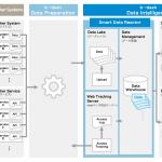 マーケティングプラットフォーム「b→dash」、 事業ごとに特有の施策や分析に適したDWH・データモデル構築を自動で実現する「Smart Data Reactor」を搭載