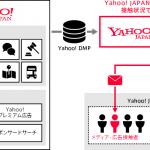 Yahoo!ダイレクトオファー、Yahoo! DMPと連携 Push型のメール施策を含めた効果的な広告出稿が可能に