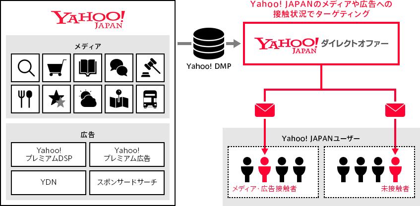 Yahoo!ダイレクトオファー