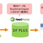 データフィード最適化サービス「DF PLUS」、海外消費者向け越境EC支援サービス「BuySmartJapan」と連携開始