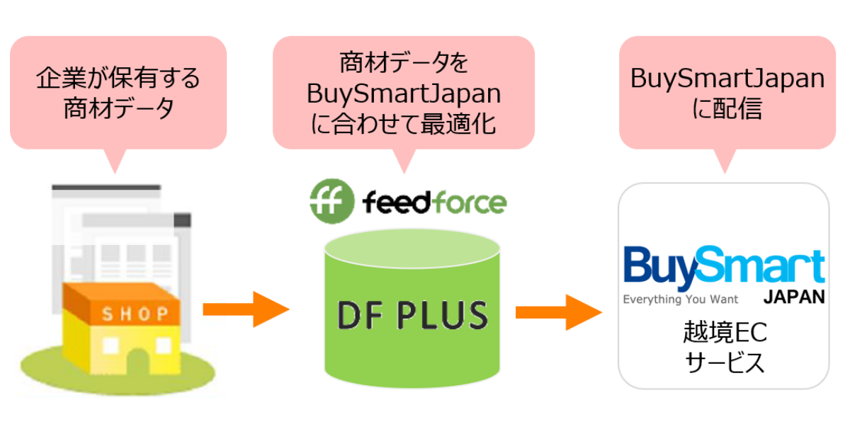 「DF PLUS」を活用した「BuySmartJapan」配信イメージ