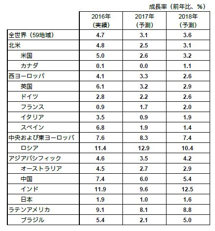 世界の広告費成長率予測