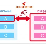 Supershipの「Ad Generation」、新型広告配信ロジックを適用開始