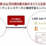 フリークアウトモバイルマーケティングプラットフォーム「Red」、「クラシル」ならびに「LOCARI」への独占的広告配信サービスを提供開始