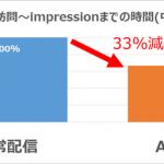 ソネット・メディア・ネットワークス、AMP対応ページに向けた広告配信高速化の効果検証