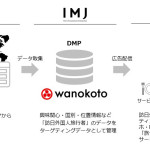 IMJ、訪日外国人旅行者を対象とした広告配信が可能なインバウンド支援サービス「wanokoto」を提供開始