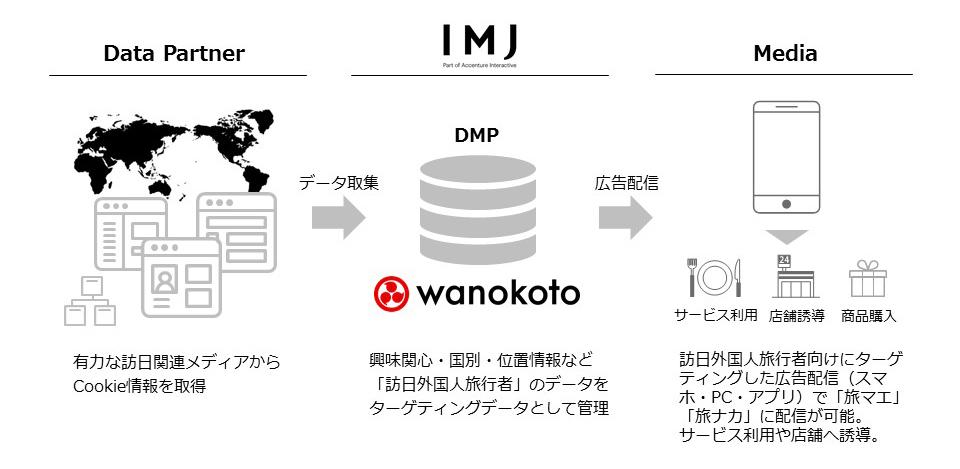 wanokoto
