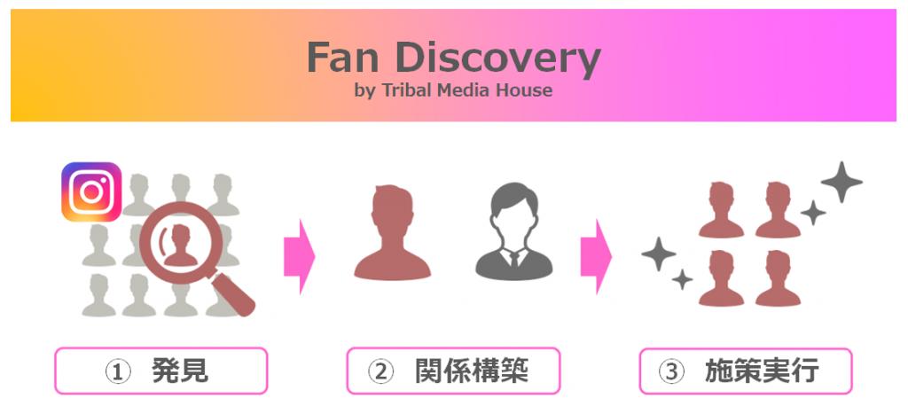 Fan Discovery