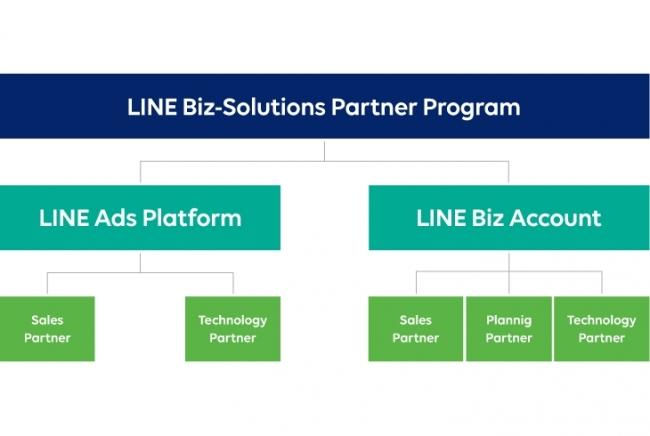 LINE Biz-Solutions Partner Program