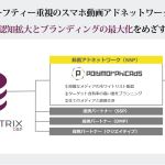 フルスピードの「ADMATRIX DSP」、スマホ動画アドネットワーク「PolymorphicAds」 との接続でブランドセーフティー重視の動画広告配信を開始