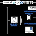 「GenieeDSP」、三井物産が提携する米Drawbridge社のクロスデバイスマッチング技術を導入