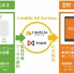 アイモバイル、アドプラットフォーム事業「i-mobile Ad Network」「maio」においてアプリ向けリエンゲージメント広告の提供を開始