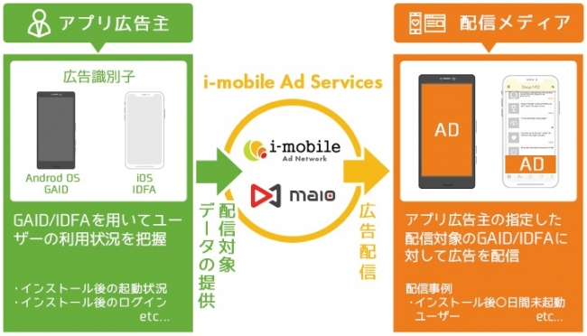 「i-mobile Ad Network」「maio」