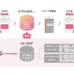 GMOアドマーケティング、「AkaNe byGMO」DMP専業最大手のインティメート・マージャーとデータ連携を開始