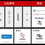 ブレインパッド、広告運用のインハウス化を支援する新サービスを提供開始