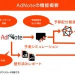 ブレインパッド、広告運用レポートの自動作成と実績予測シミュレーション・最適化予算配分が可能な広告運用支援ツール「AdNote」を提供開始