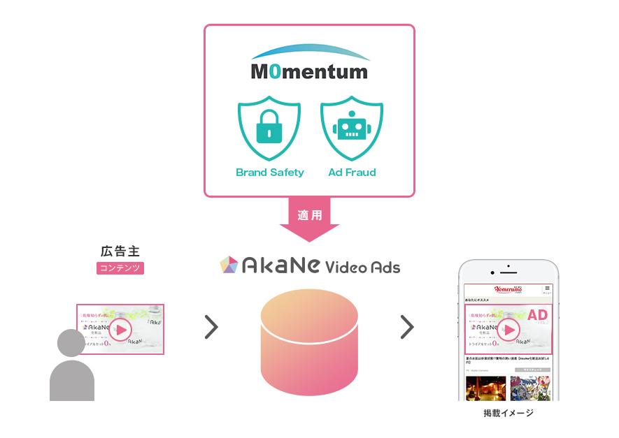momentum_akane