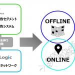 マーベリック、GeoLogicと連携 ー自動車特化のO2O広告配信プラットフォームを構築ー
