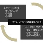 博報堂アイ・スタジオ、 画像認識・顔認識技術などを保有するNSENSE株式会社と提携