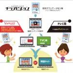 Yahoo! JAPAN、折り込みチラシの素材を活用してネットとテレビに動画広告が出稿できる「チラシビジョン」のスマートフォン対応を開始
