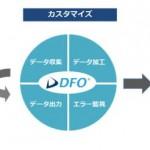 コマースリンクの「DFO」、「カスタムフィード」の構築を開始