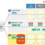 ファンコミュニケーションズのA8.net、1stパーティCookieを利用した新広告効果計測システムの提供開始