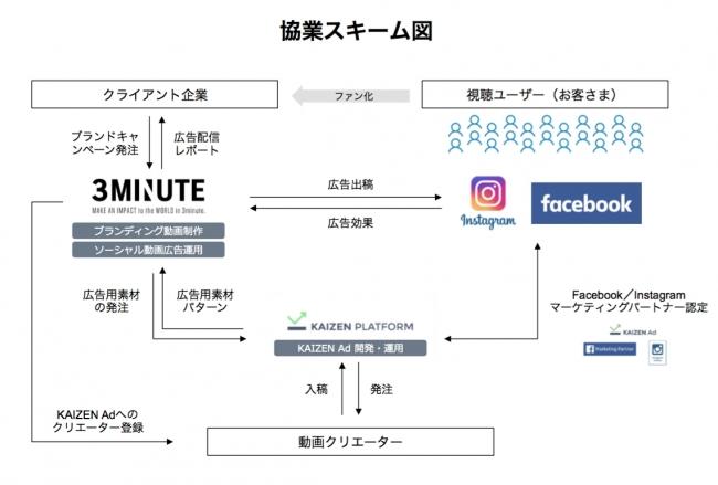 3ミニッツとKaizen Platform