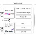 DACの「DialogOne®」、エンゲージメントマーケティングプラットフォーム「Marketo®」と連携