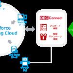 電通デジタル・電通デジタルドライブ・トランスコスモス LINE向けマーケティング支援サービスを提供開始