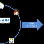 DAC、テンセントと日本初の戦略的パートナーシップを締結