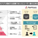 Supershipの「AppAmore」、アプリ内外のユーザーデータを利用したインサイトレポートの提供を開始
