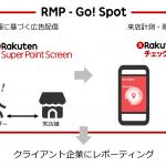 楽天と楽天データマーケティング、 O2Oマーケティングソリューション「RMP – Go! Spot」を提供開始