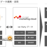 DACの「AudienceOne®」、アクティブコアの「activecore marketing cloud」が連携