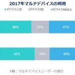 Appier、2017年日本版インターネット消費者動向調査を発表