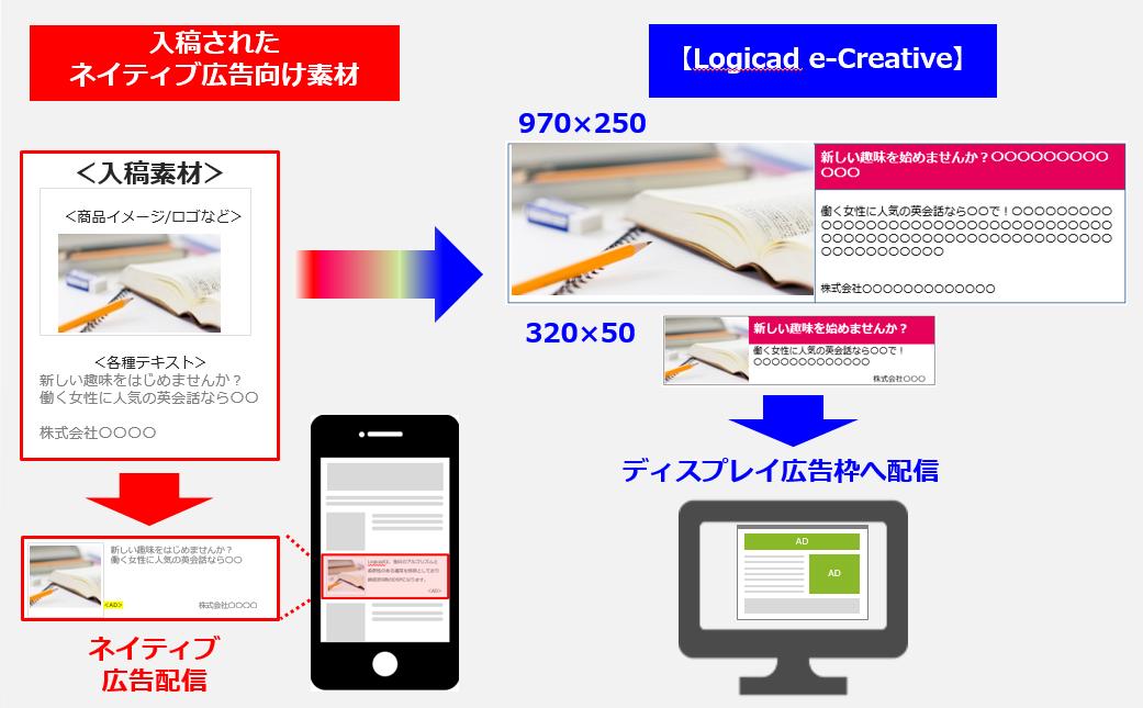 e-Creative