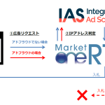 P1のDSP「MarketOne®」、IASと連携し全広告キャンペーンのアドフラウド排除を開始
